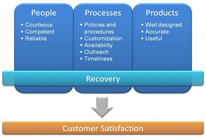 "The Three ""P's"" of Customer Satisfaction"