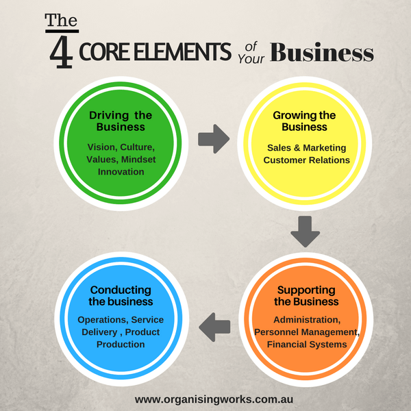 The 4 Core Elements of your Business Diagram