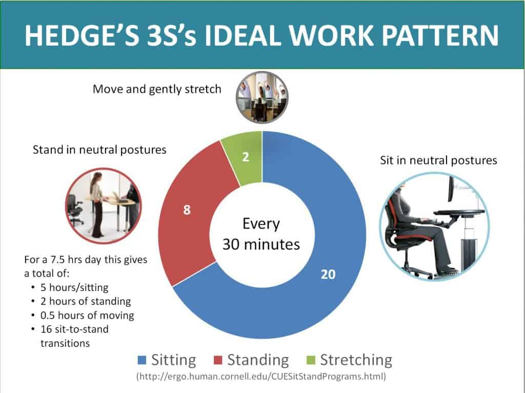 Hedge's 3S's Ideal Work Pattern