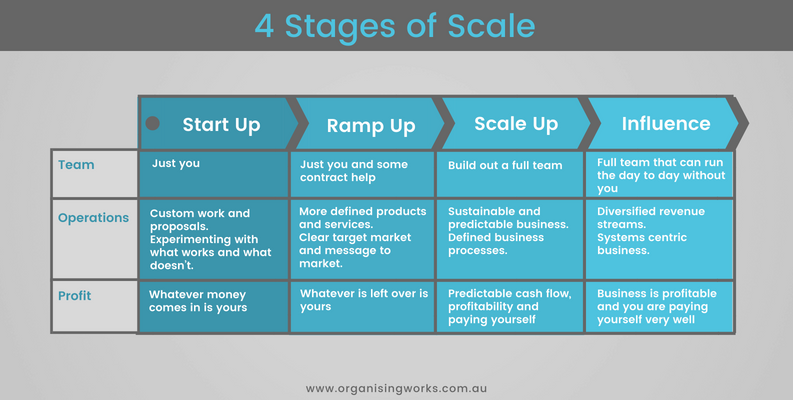 4 Stages of Scale