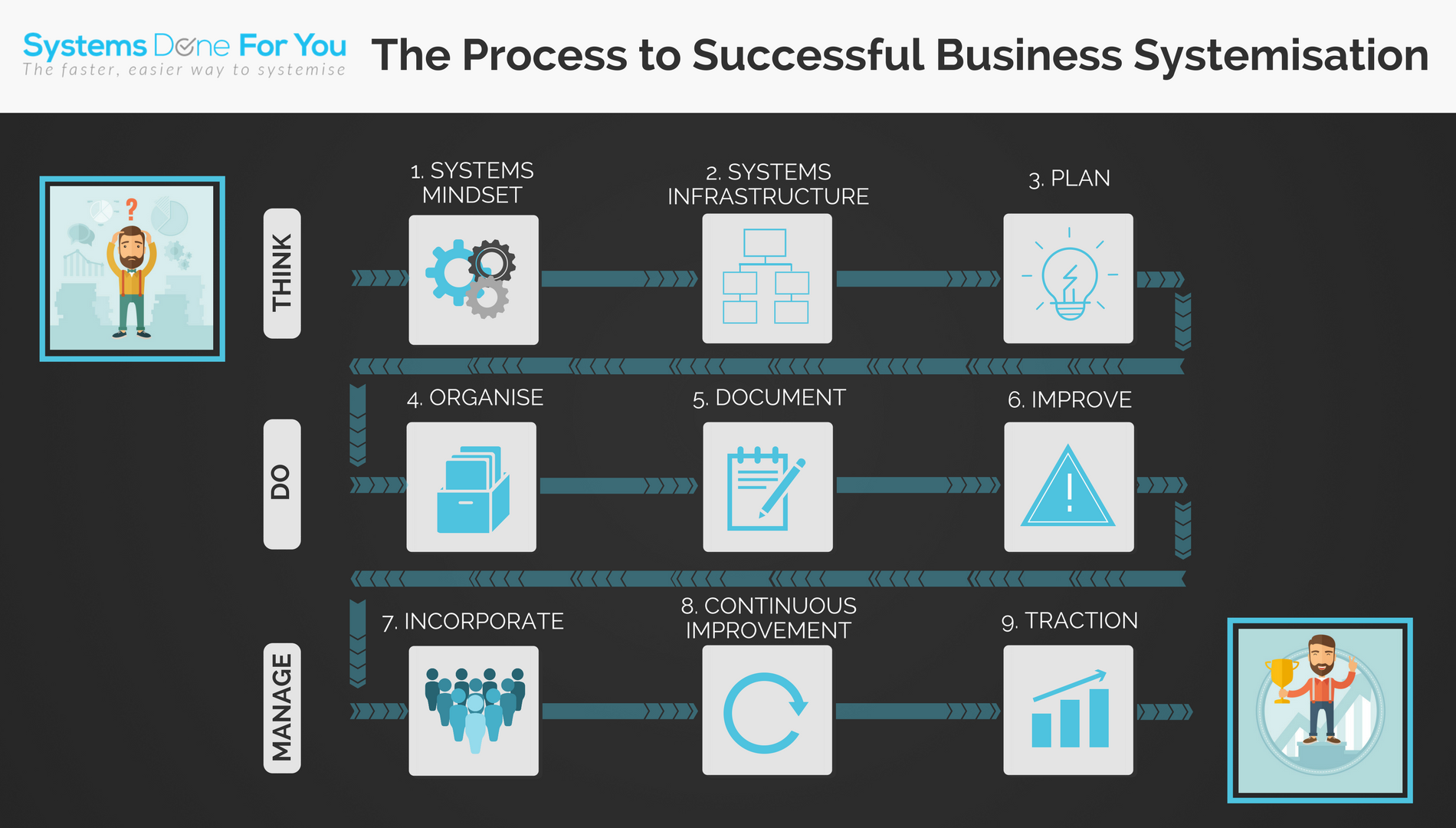 The Process to Successful Business Systemisation