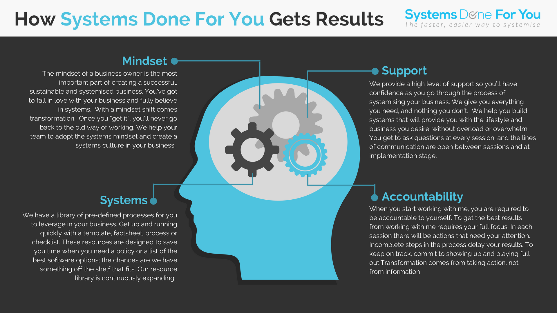 How Systems Done For You Gets Results