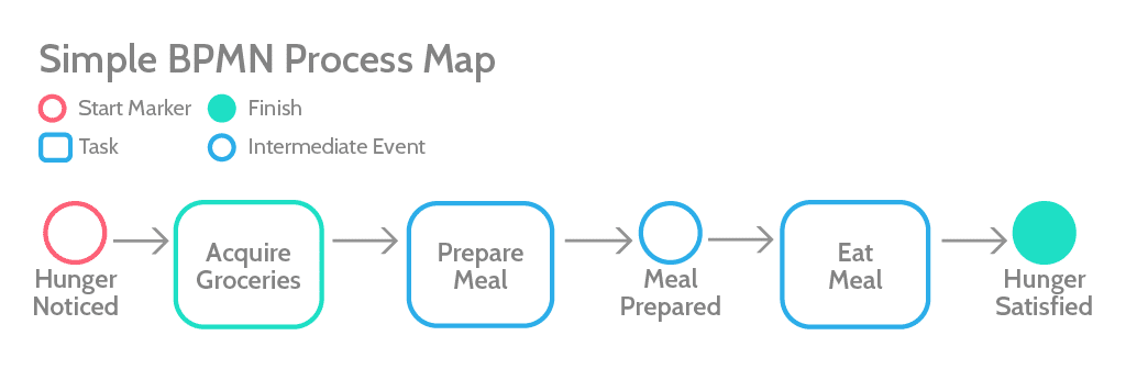 Simple BPMN Process Map by Process Street