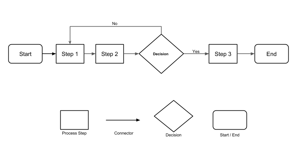 Basic Process Map